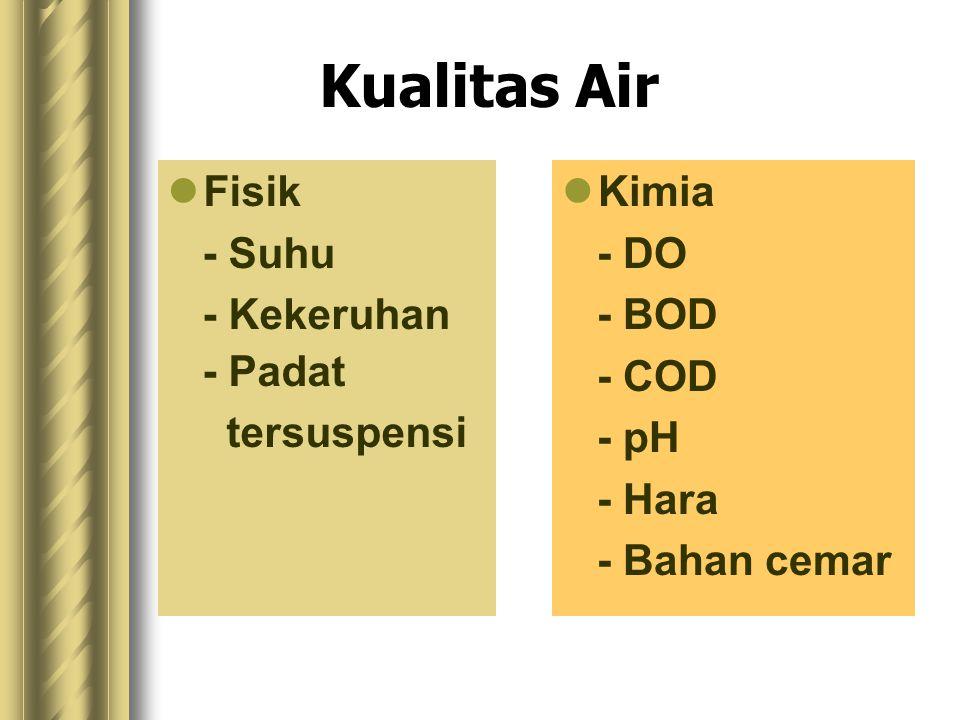 Kualitas Air Fisik - Suhu - Kekeruhan - Padat tersuspensi Kimia - DO