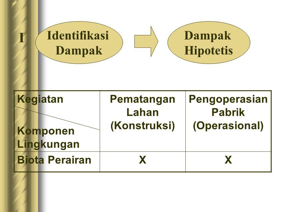 Pematangan Lahan (Konstruksi) Pengoperasian Pabrik (Operasional)