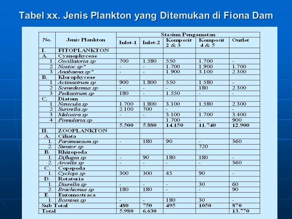 Tabel xx. Jenis Plankton yang Ditemukan di Fiona Dam