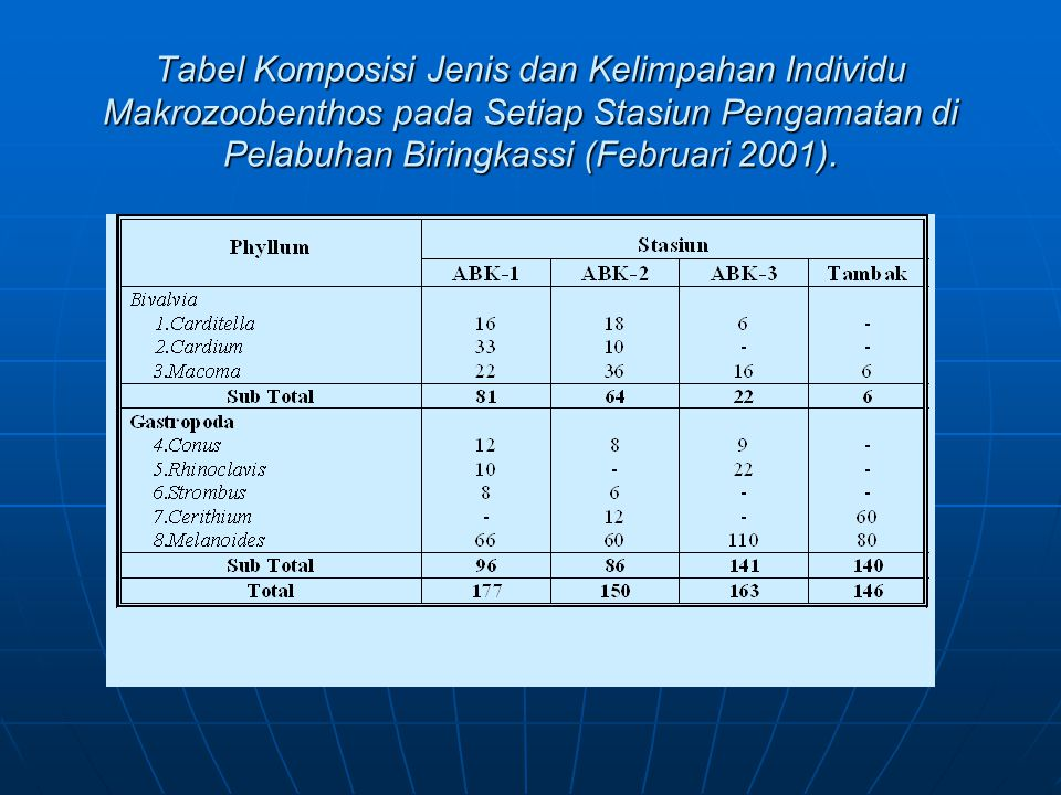 Tabel Komposisi Jenis dan Kelimpahan Individu Makrozoobenthos pada Setiap Stasiun Pengamatan di Pelabuhan Biringkassi (Februari 2001).