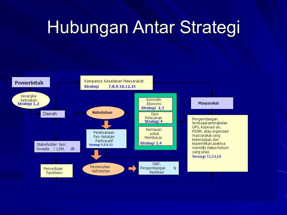 Hubungan Antar Strategi