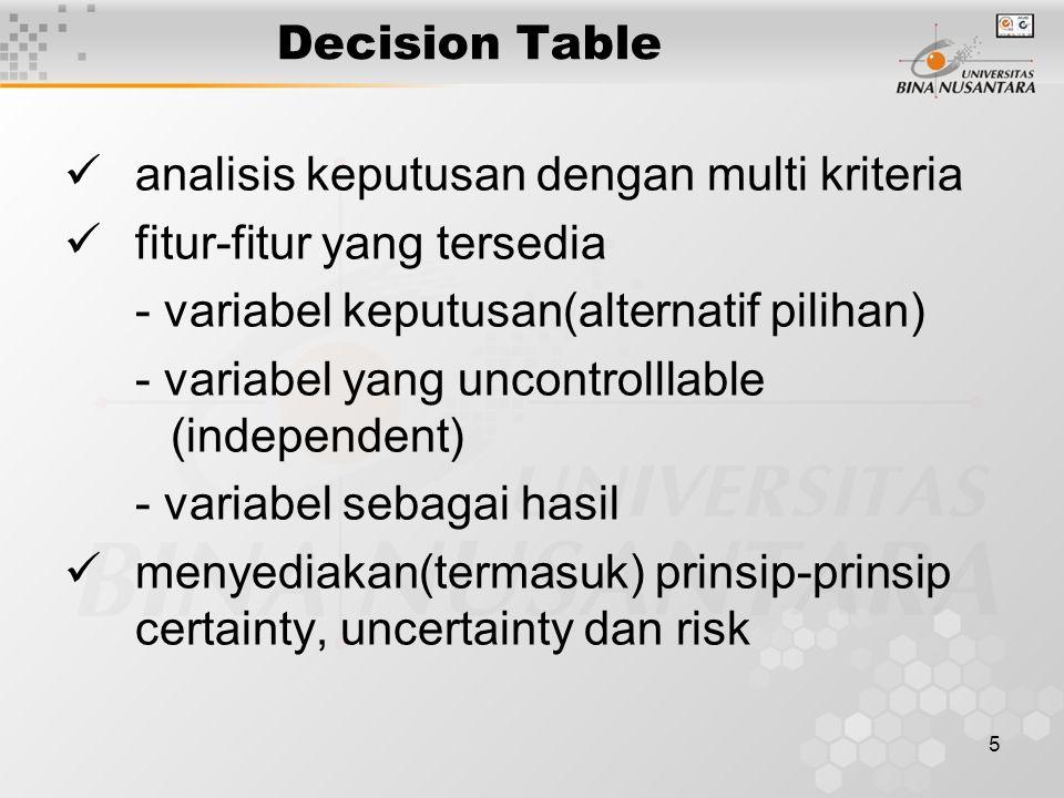 Decision Table analisis keputusan dengan multi kriteria. fitur-fitur yang tersedia. - variabel keputusan(alternatif pilihan)