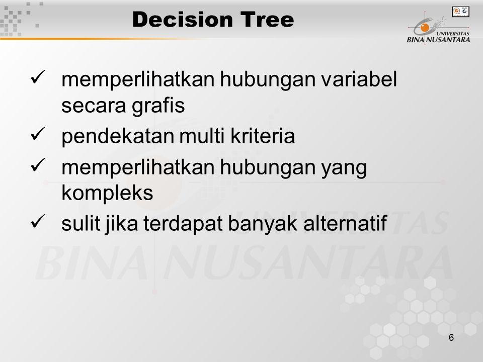 Decision Tree memperlihatkan hubungan variabel secara grafis. pendekatan multi kriteria. memperlihatkan hubungan yang kompleks.