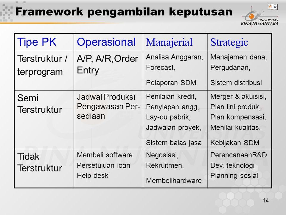 Framework pengambilan keputusan