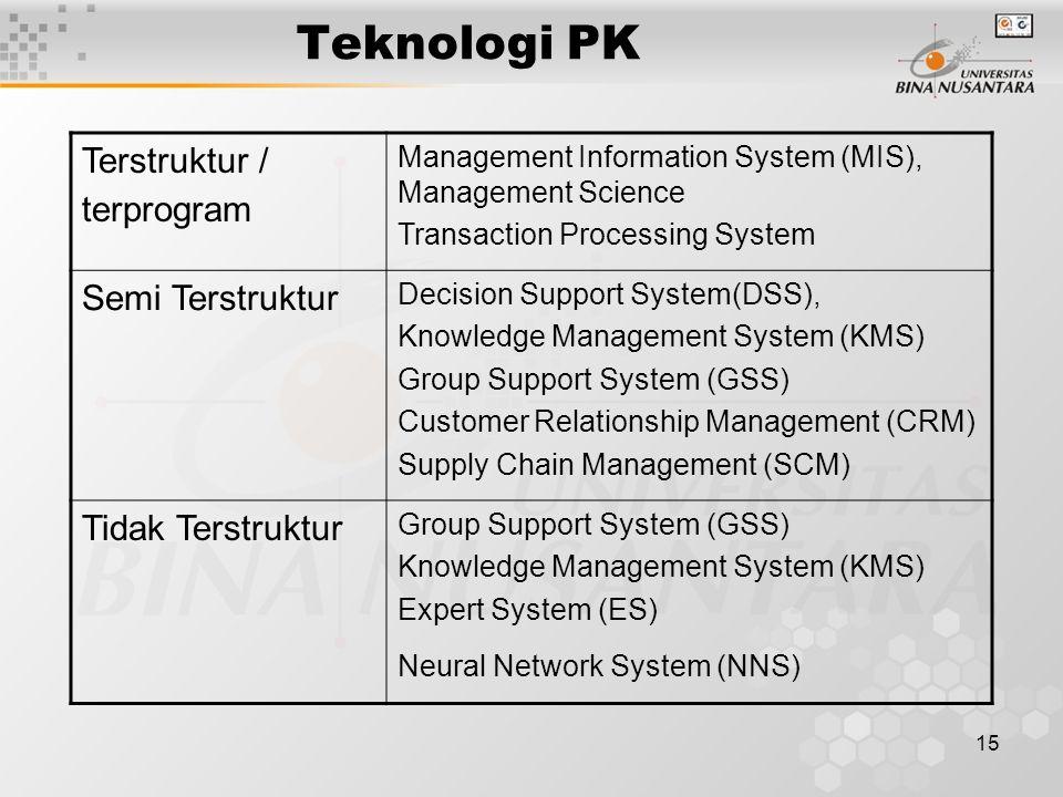 Teknologi PK Terstruktur / terprogram Semi Terstruktur
