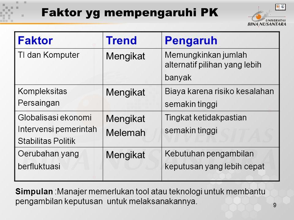 Faktor yg mempengaruhi PK