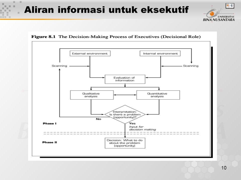 Aliran informasi untuk eksekutif