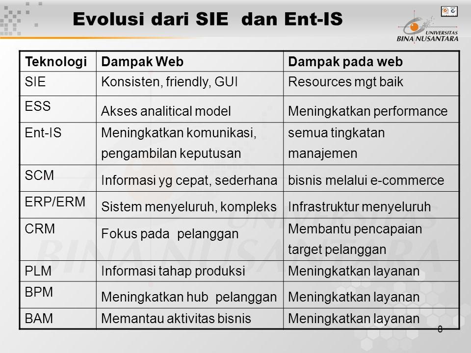 Evolusi dari SIE dan Ent-IS