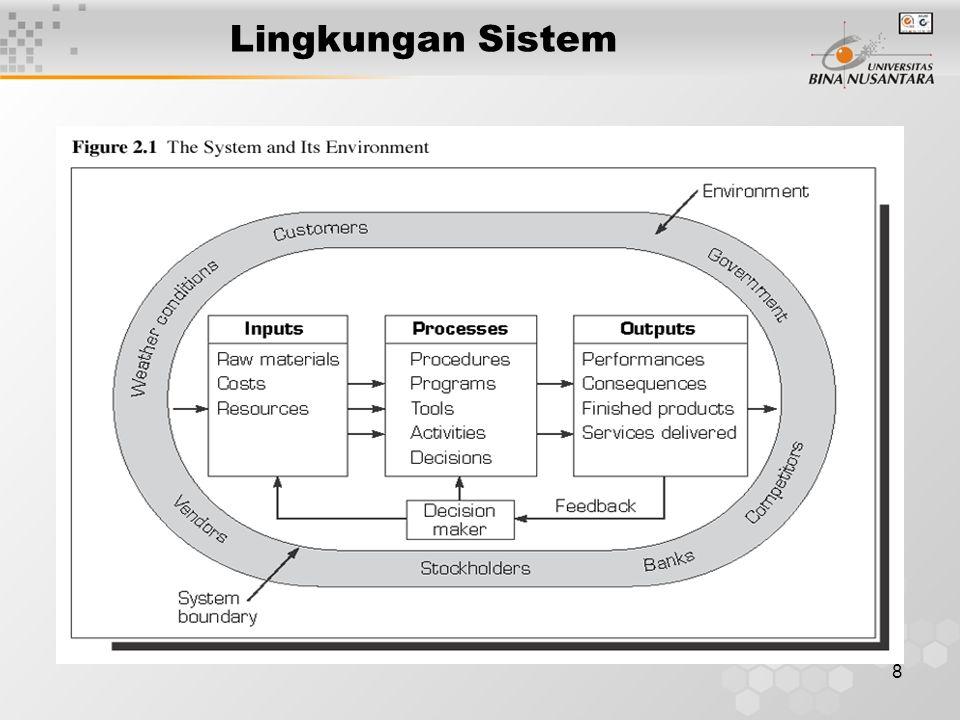 Lingkungan Sistem