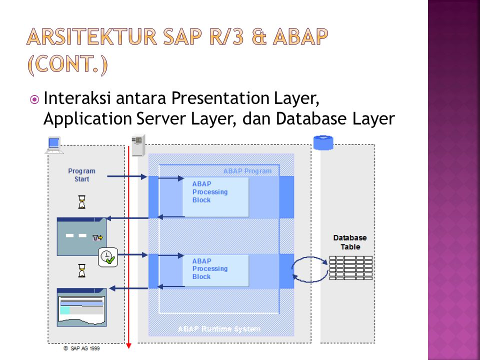 ARSITEKTUR SAP R/3 & ABAP (cont.)