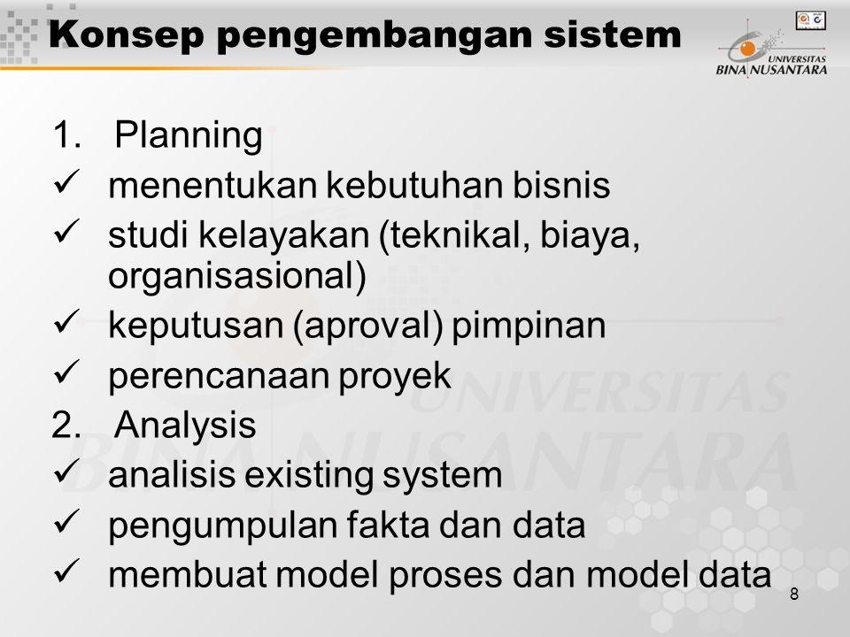 Konsep pengembangan sistem