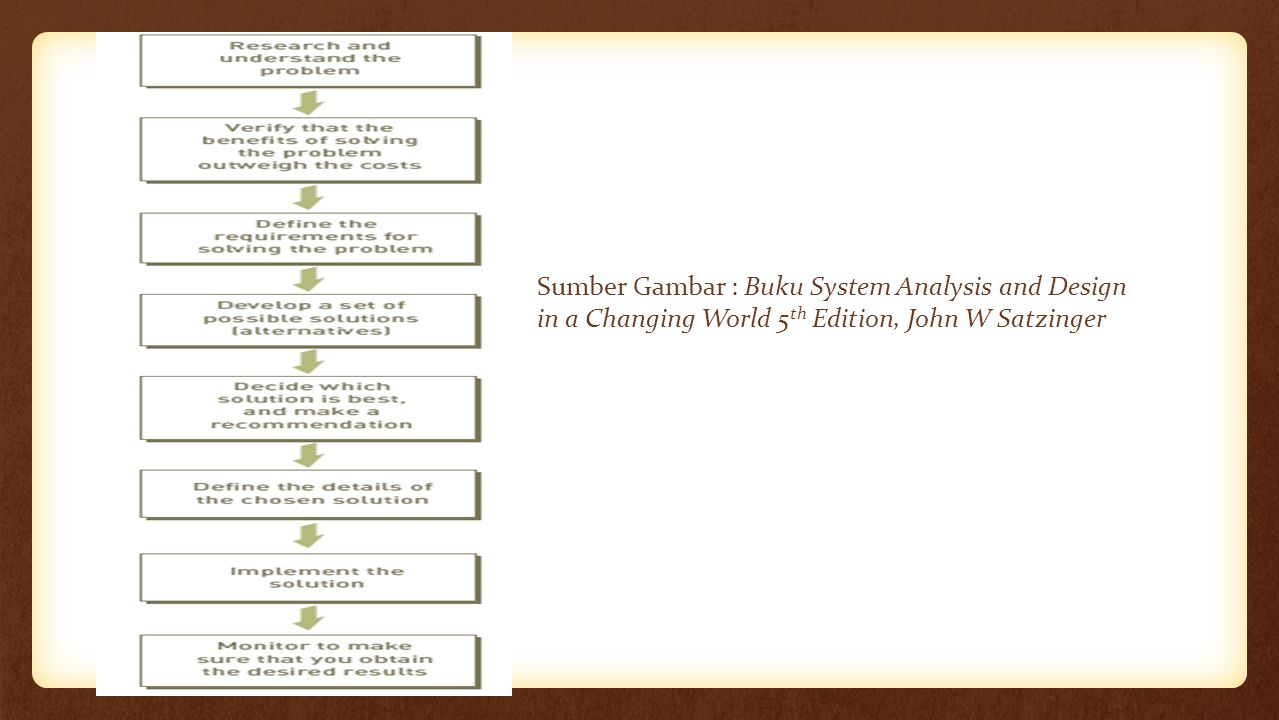 Sumber Gambar : Buku System Analysis and Design in a Changing World 5th Edition, John W Satzinger