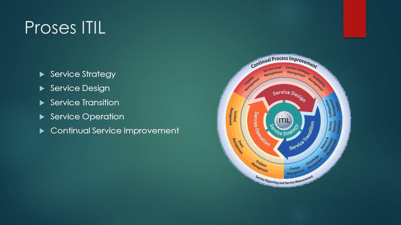 Proses ITIL Service Strategy Service Design Service Transition