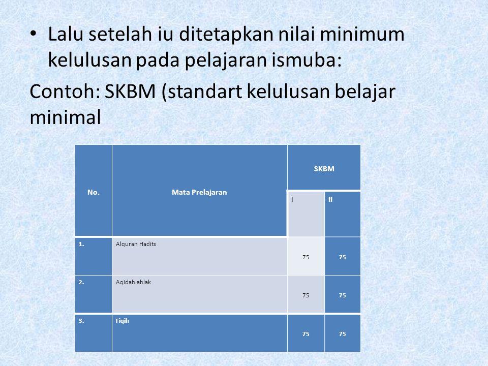 Contoh: SKBM (standart kelulusan belajar minimal