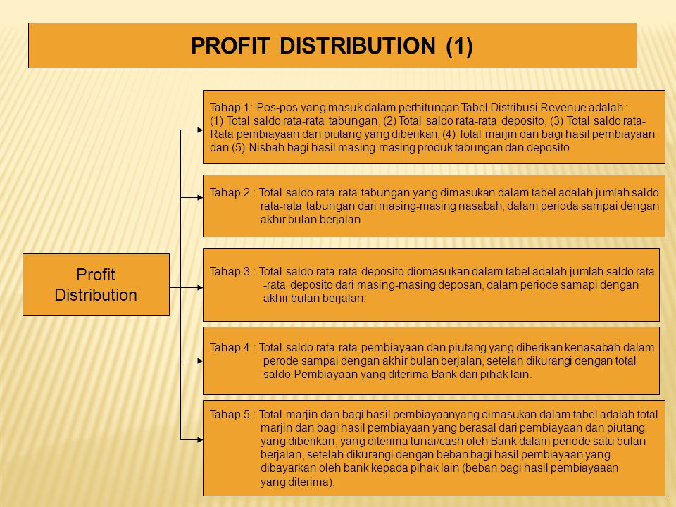 PROFIT DISTRIBUTION (1)