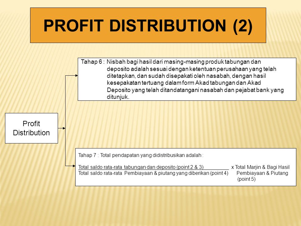 PROFIT DISTRIBUTION (2)