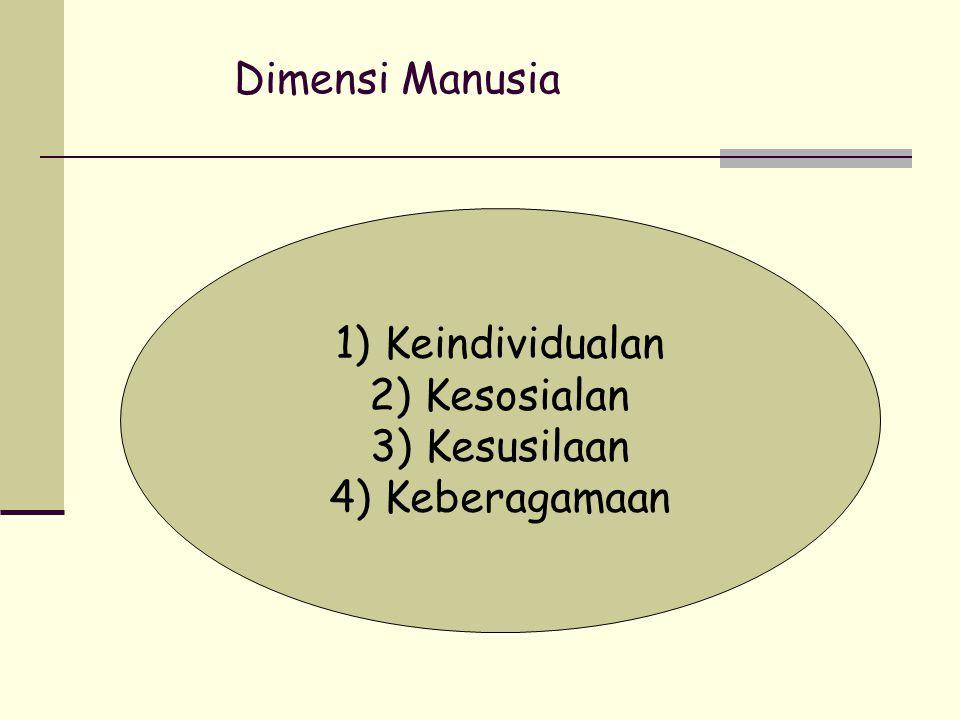 Dimensi Manusia Keindividualan Kesosialan Kesusilaan Keberagamaan