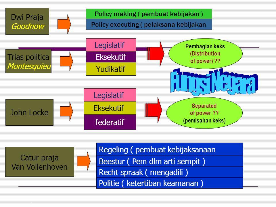 Fungsi Negara Dwi Praja Goodnow Legislatif Trias politica Eksekutif
