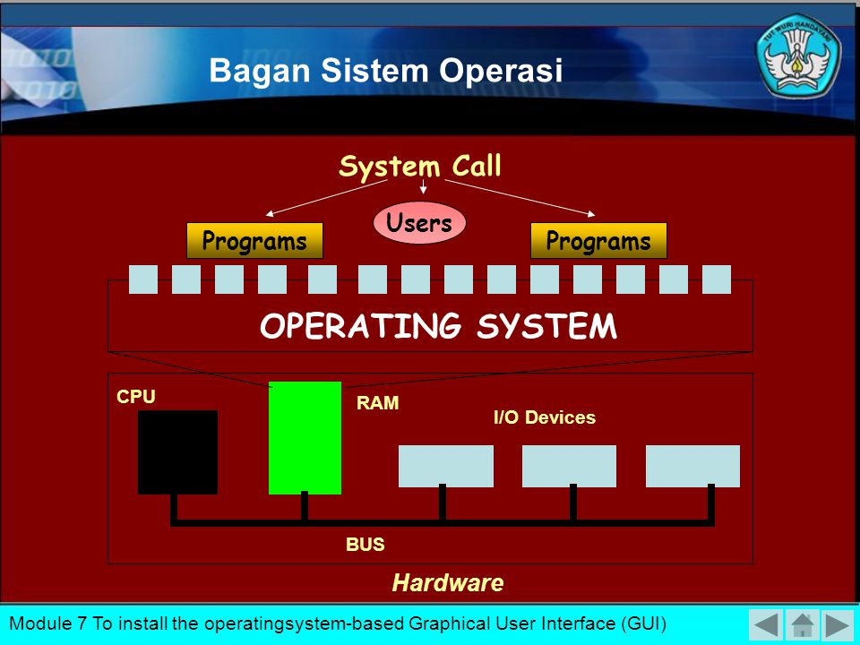 Bagan Sistem Operasi OPERATING SYSTEM System Call Users Programs