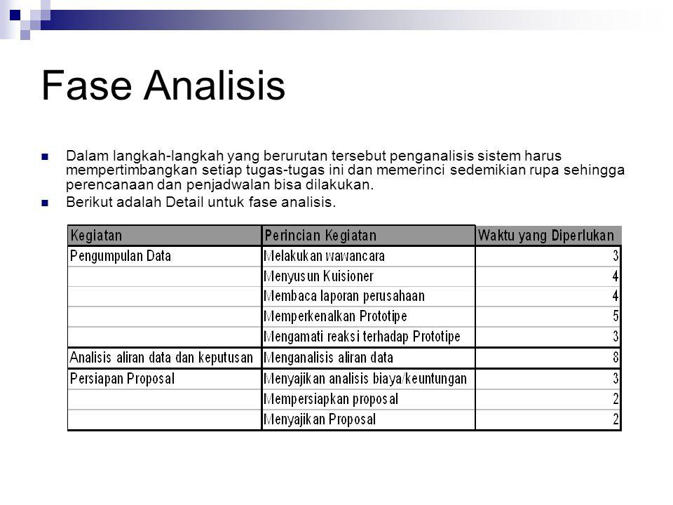 Fase Analisis