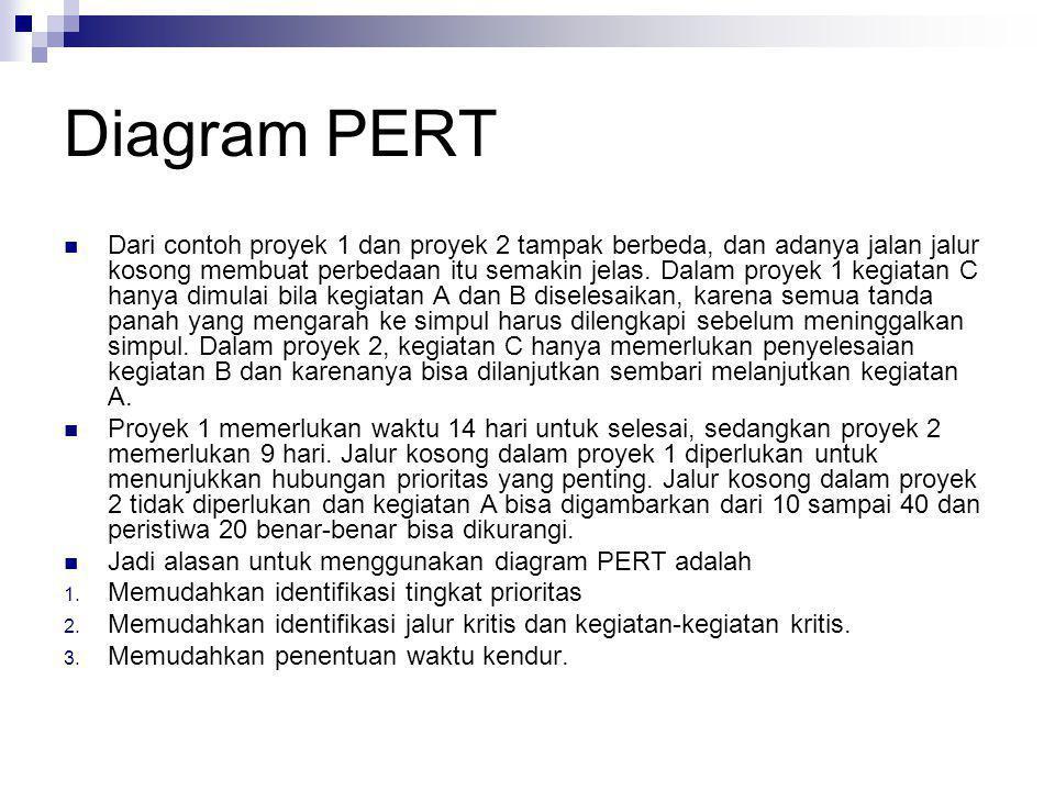 Diagram PERT