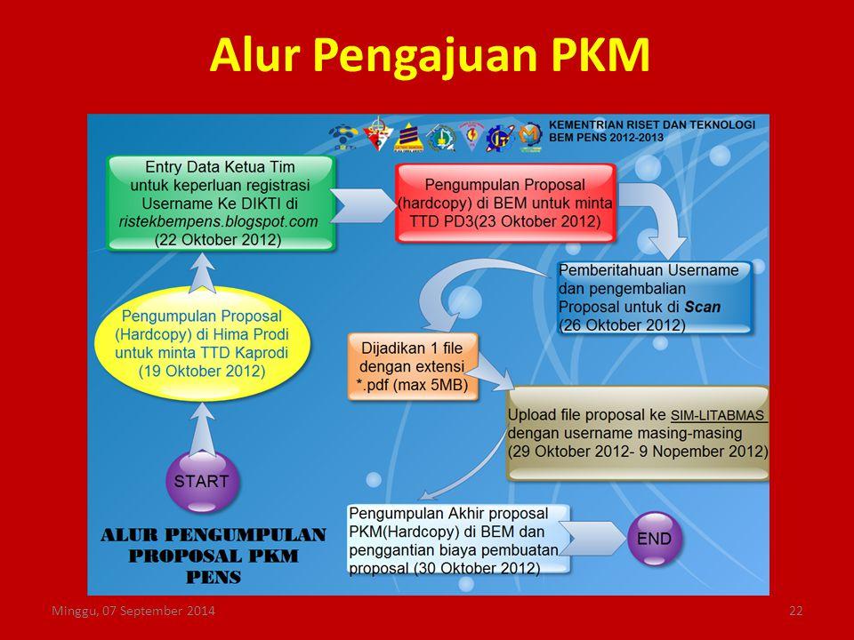 Alur Pengajuan PKM Kamis, 06 April 2017