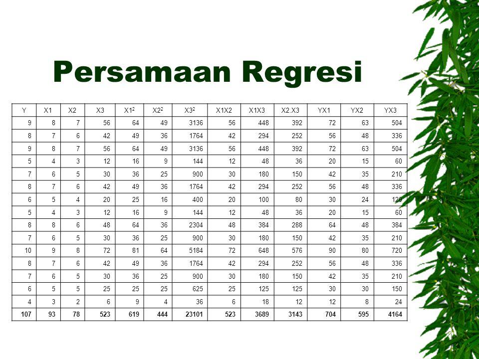 Persamaan Regresi Y X1 X2 X3 X12 X22 X32 X1X2 X1X3 X2.X3 YX1 YX2 YX3 9