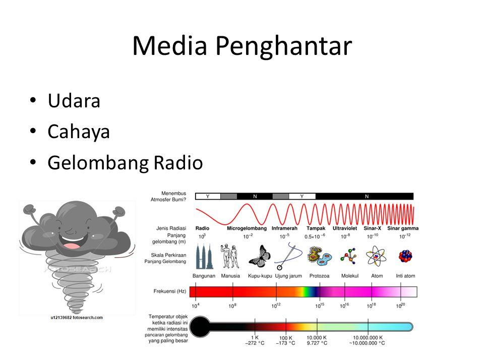 Media Penghantar Udara Cahaya Gelombang Radio