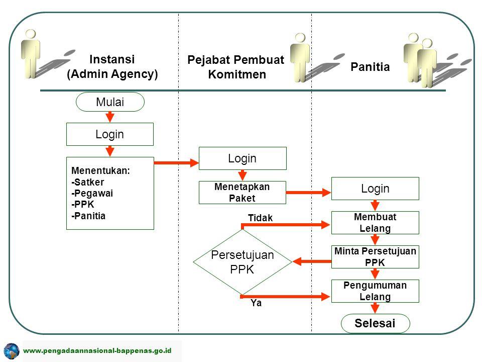 Instansi (Admin Agency) Pejabat Pembuat Komitmen Panitia Selesai