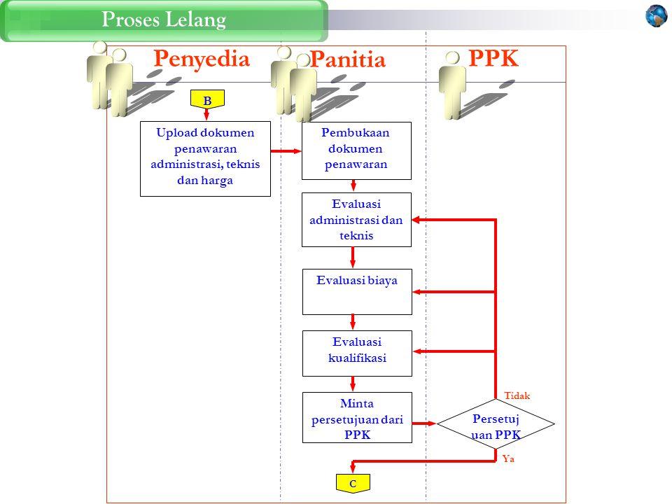 Penyedia Panitia PPK Proses Lelang B