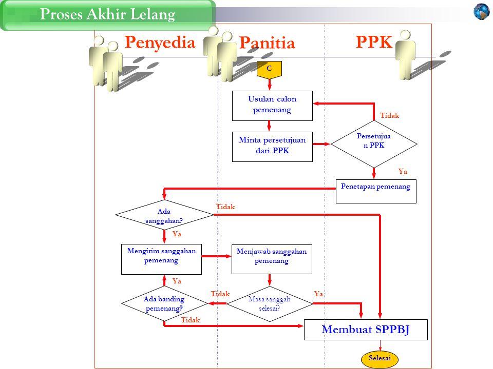 Penyedia Panitia PPK Proses Akhir Lelang Membuat SPPBJ