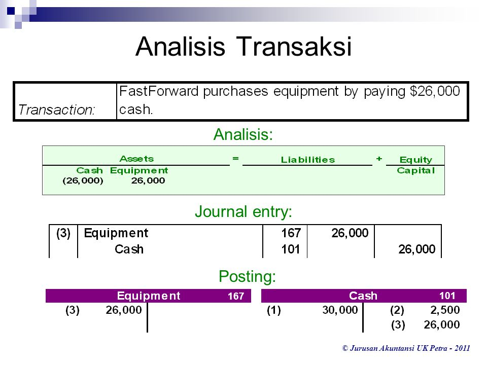 Analisis Transaksi Analisis: Journal entry: Posting: 167 101