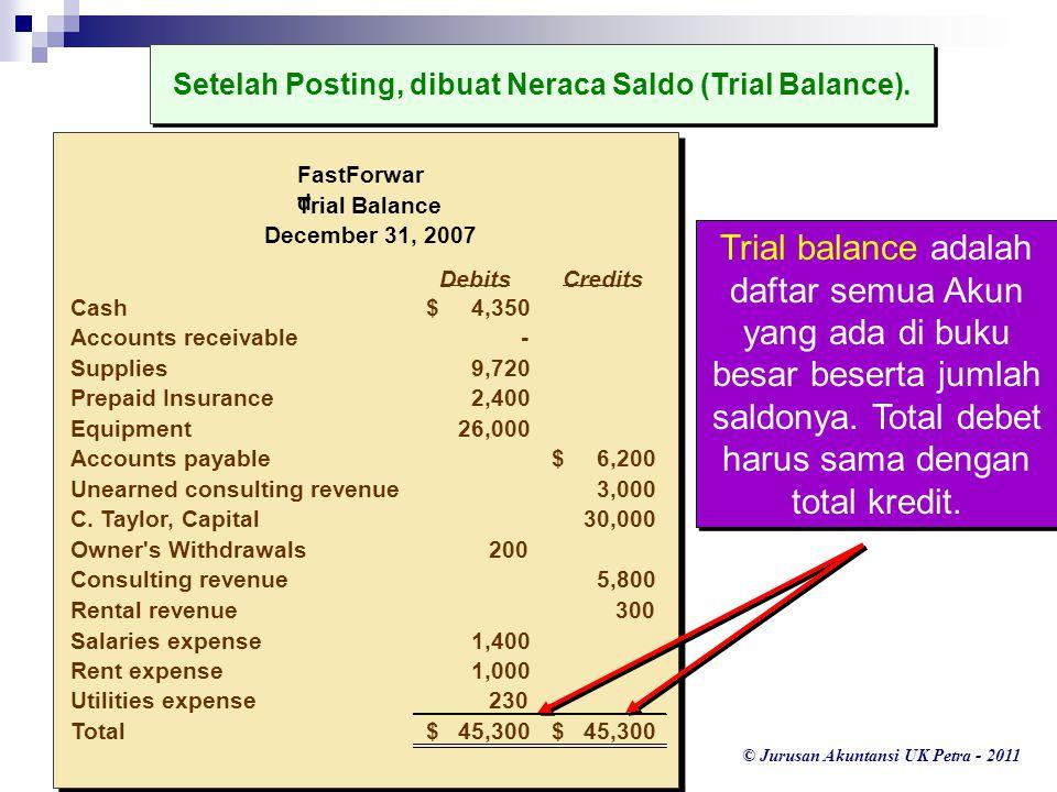 Setelah Posting, dibuat Neraca Saldo (Trial Balance).
