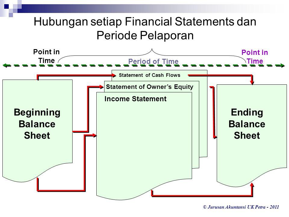 Hubungan setiap Financial Statements dan Periode Pelaporan