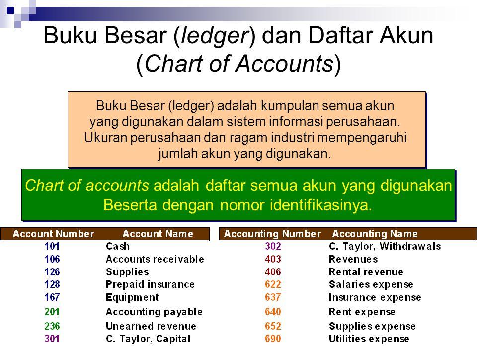 Buku Besar (ledger) dan Daftar Akun (Chart of Accounts)