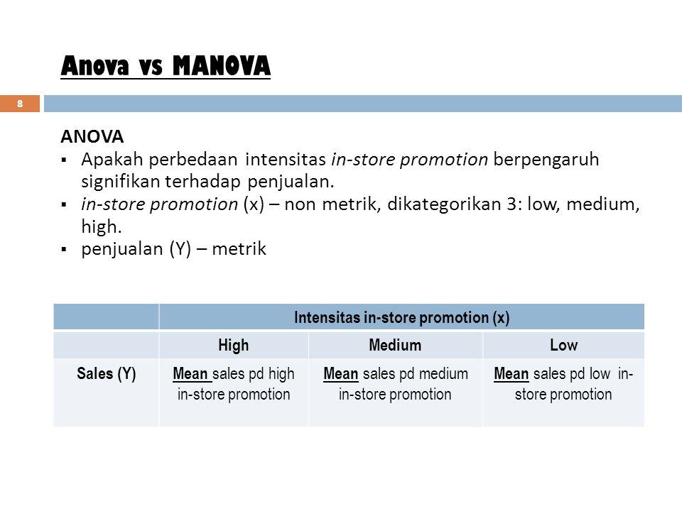 Intensitas in-store promotion (x)