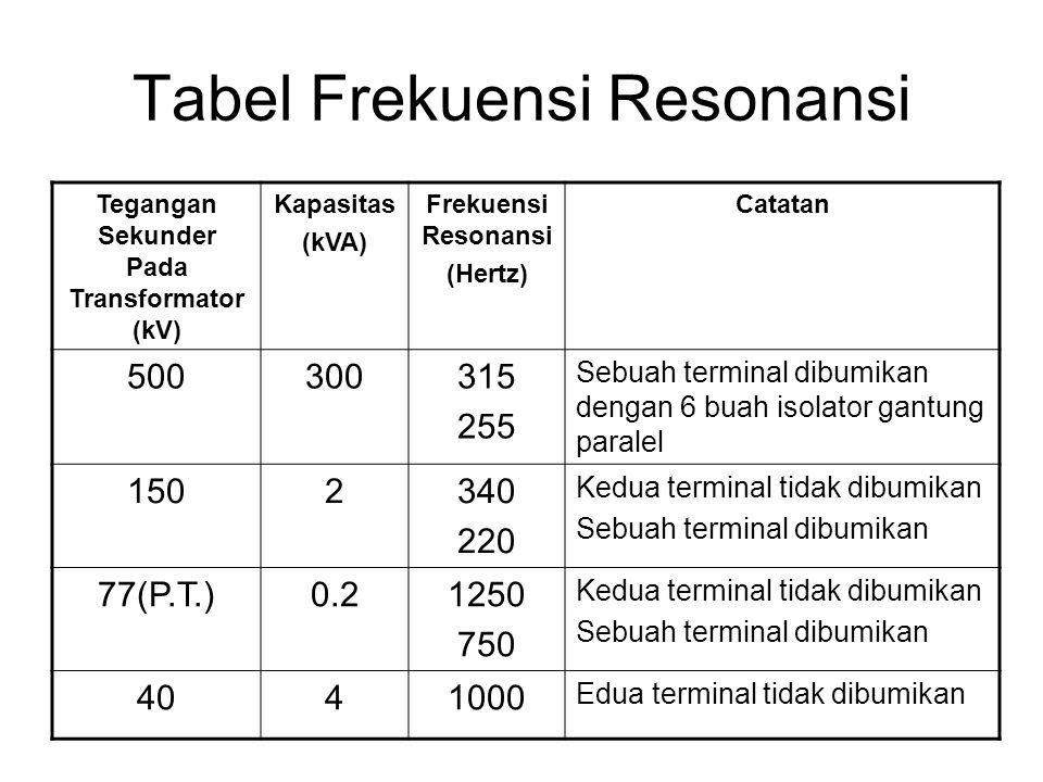 Tabel Frekuensi Resonansi