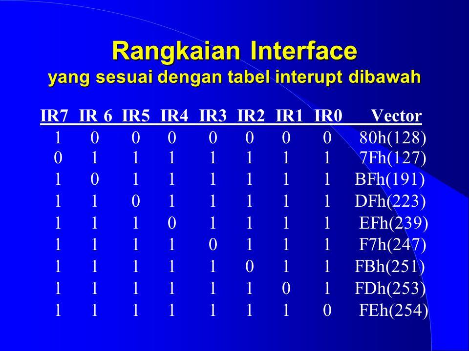 Rangkaian Interface yang sesuai dengan tabel interupt dibawah