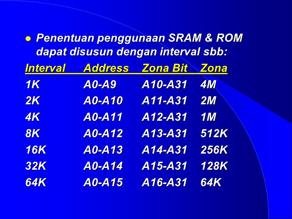 Penentuan penggunaan SRAM & ROM dapat disusun dengan interval sbb: