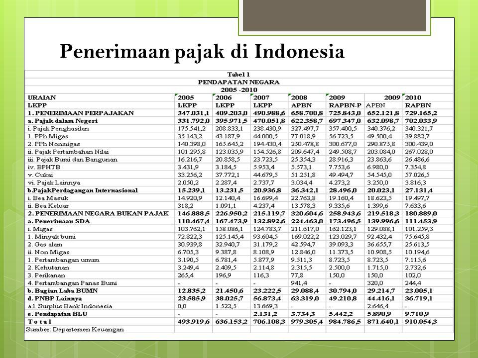 Penerimaan pajak di Indonesia