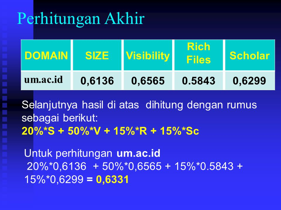 Perhitungan Akhir DOMAIN SIZE Visibility Rich Files Scholar um.ac.id