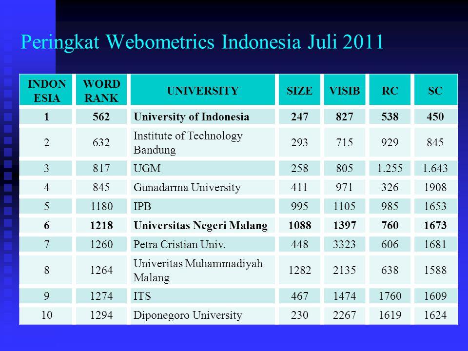 Peringkat Webometrics Indonesia Juli 2011
