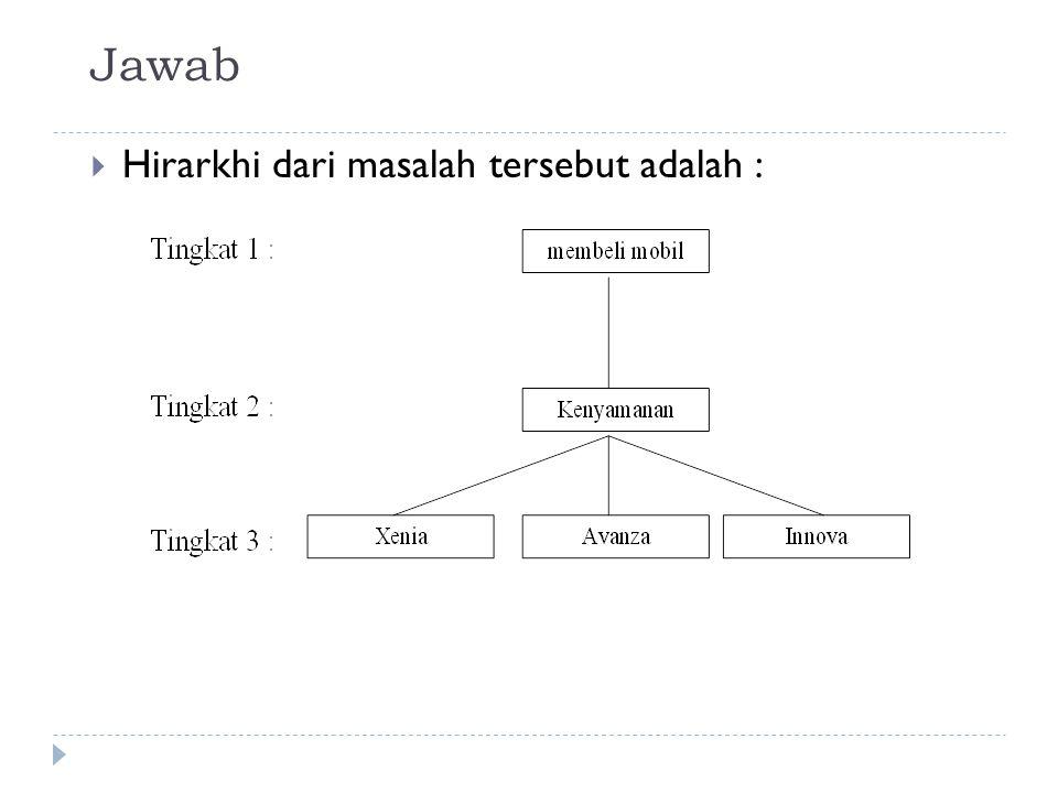 Jawab Hirarkhi dari masalah tersebut adalah :