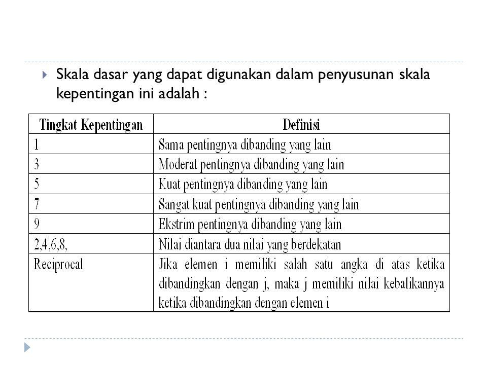 Skala dasar yang dapat digunakan dalam penyusunan skala kepentingan ini adalah :