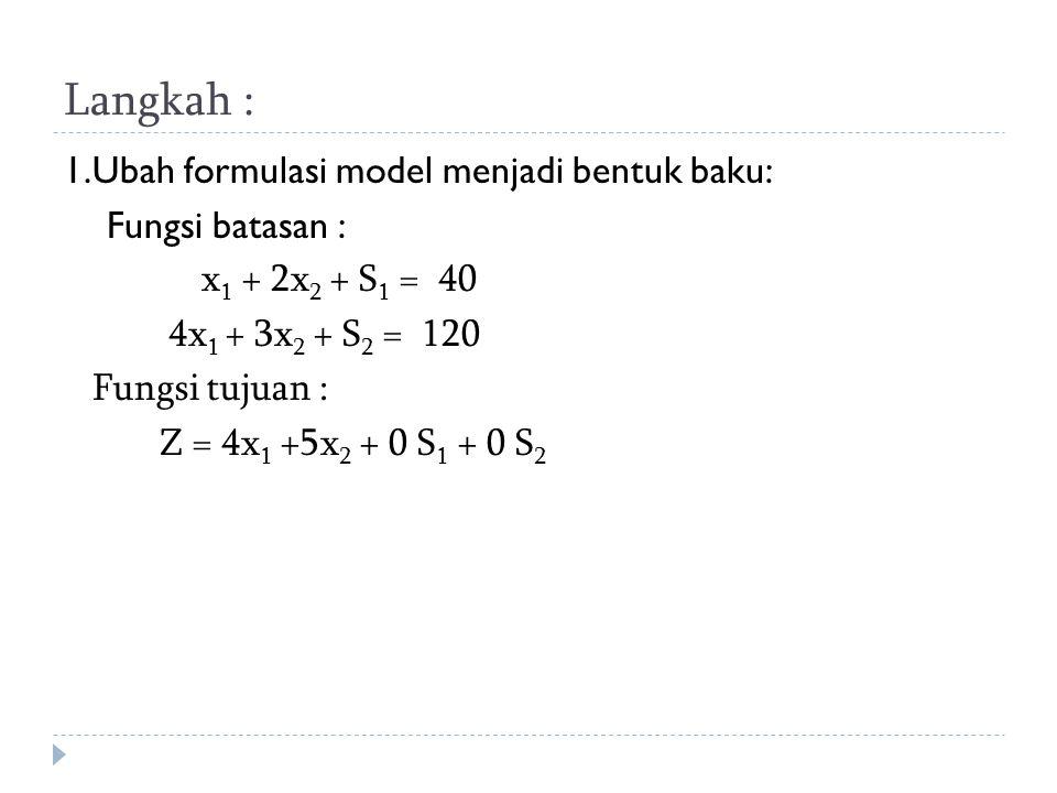 Langkah : 1.Ubah formulasi model menjadi bentuk baku: Fungsi batasan :