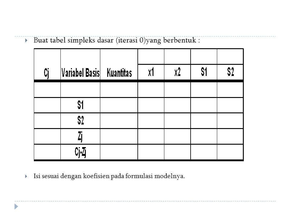 Buat tabel simpleks dasar (iterasi 0)yang berbentuk :