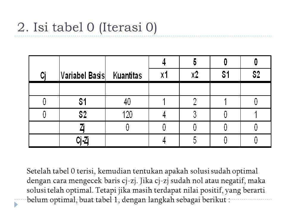 2. Isi tabel 0 (Iterasi 0)