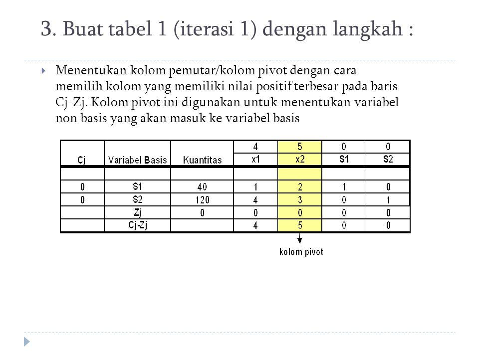 3. Buat tabel 1 (iterasi 1) dengan langkah :