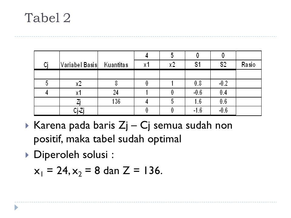 Tabel 2 Karena pada baris Zj – Cj semua sudah non positif, maka tabel sudah optimal. Diperoleh solusi :