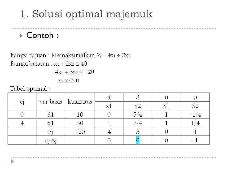 1. Solusi optimal majemuk
